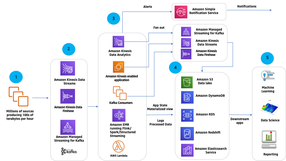 AWS Streaming Data Analytics Reference Architecture areto consulting