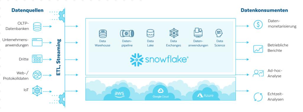 Architektur Snowflake areto Partner