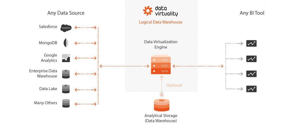 areto Data Virtuality Logical Data Warehouse