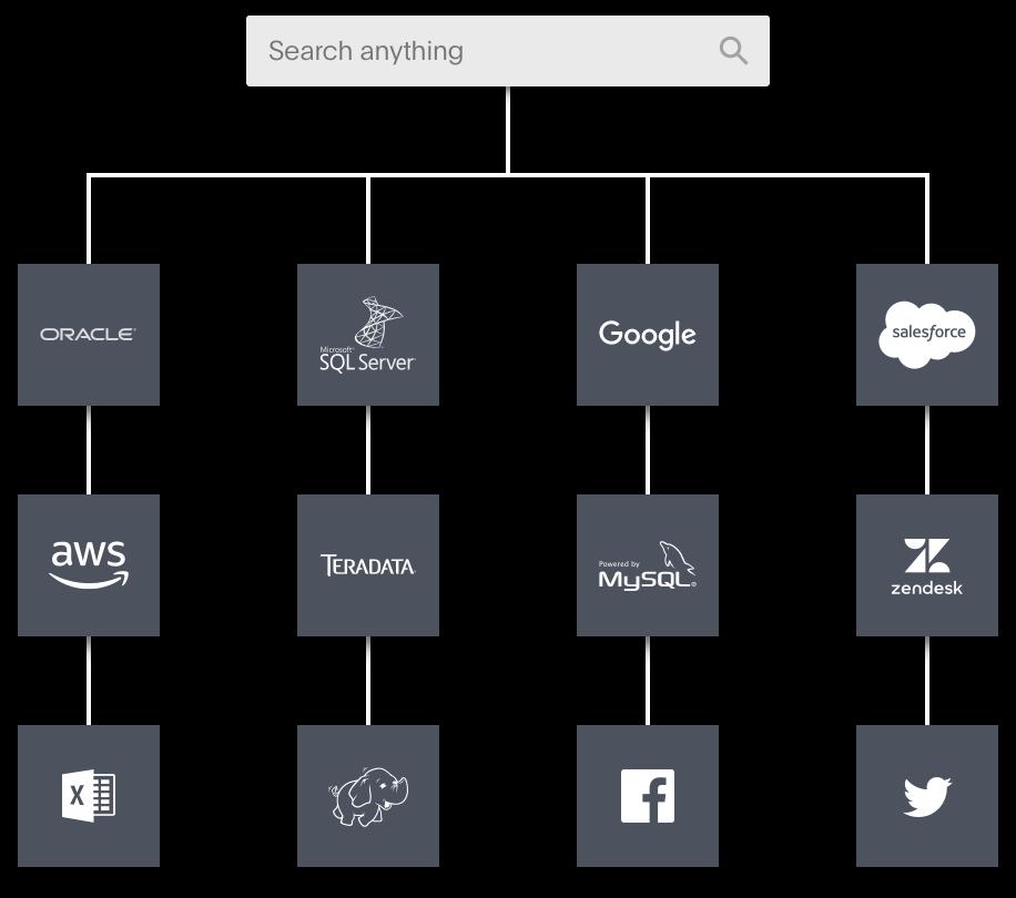 Datenkonnektoren und APIs ThoughtSpot areto consulting