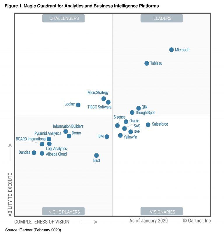 Gartner Magic Quadrant Analytics and business Intelligence platforms 2020