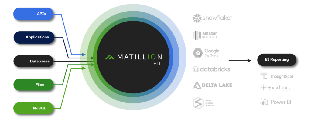 Matillion ETL areto