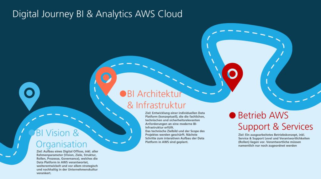 areto Digital Journey BI und Analytics AWS Cloud Workshops