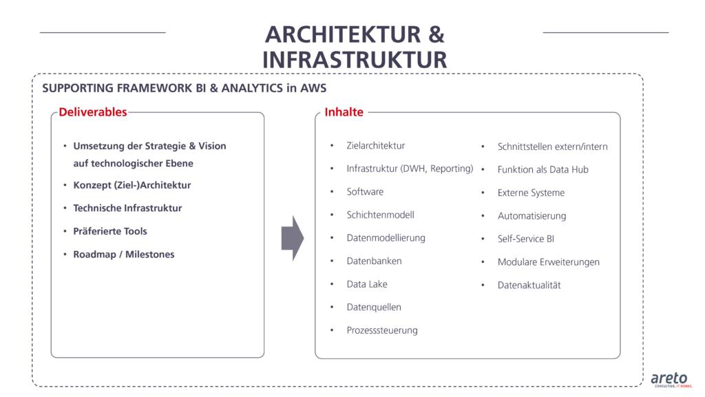 areto Supporting Framework BI and Analytics in AWS Architektur und Infrastruktur