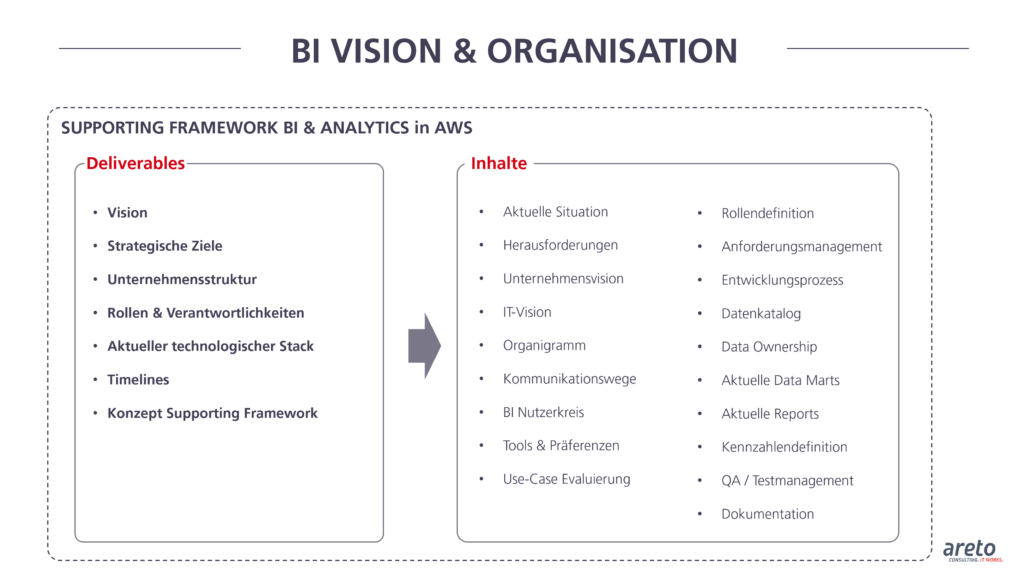 areto Supporting Framework BI and Analytics in AWS BI Vision and Organisation