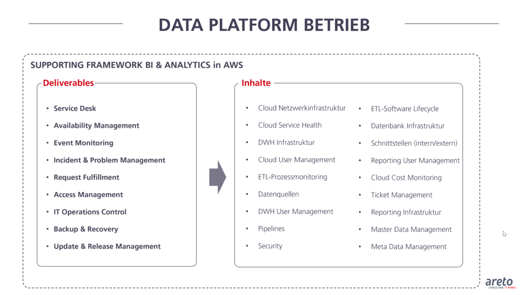 areto Supporting Framework BI and Analytics in AWS Data Platform Betrieb