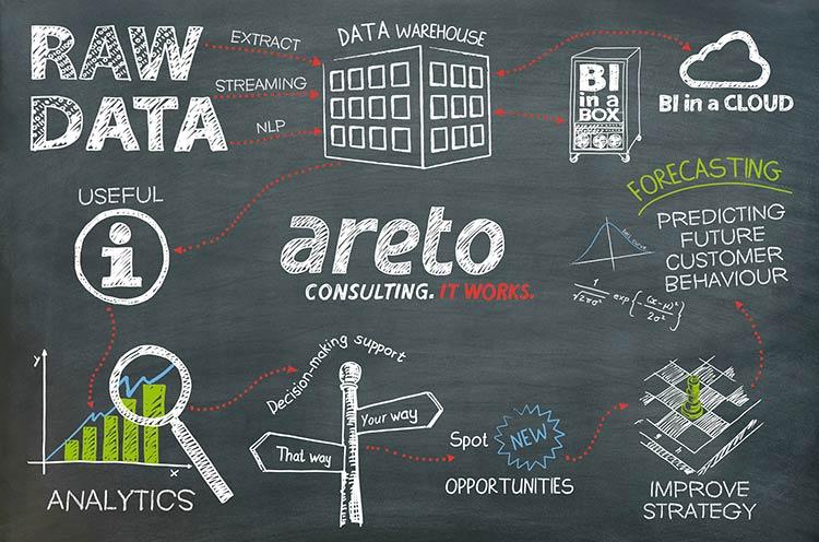 areto Board