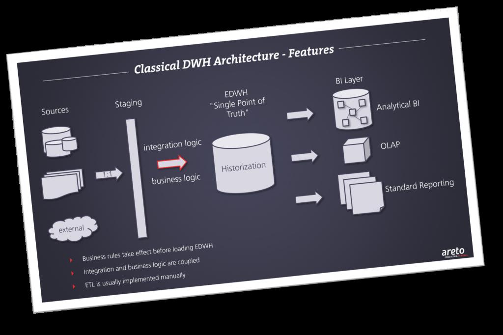 areto classical DWH Architecture screen