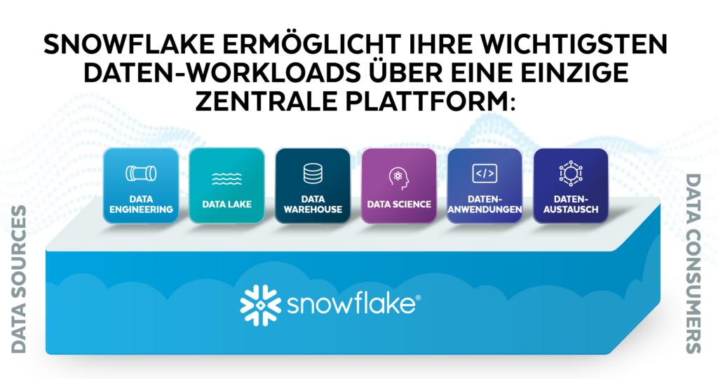 areto empfiehlt Snowflake die Cloud Data Platform