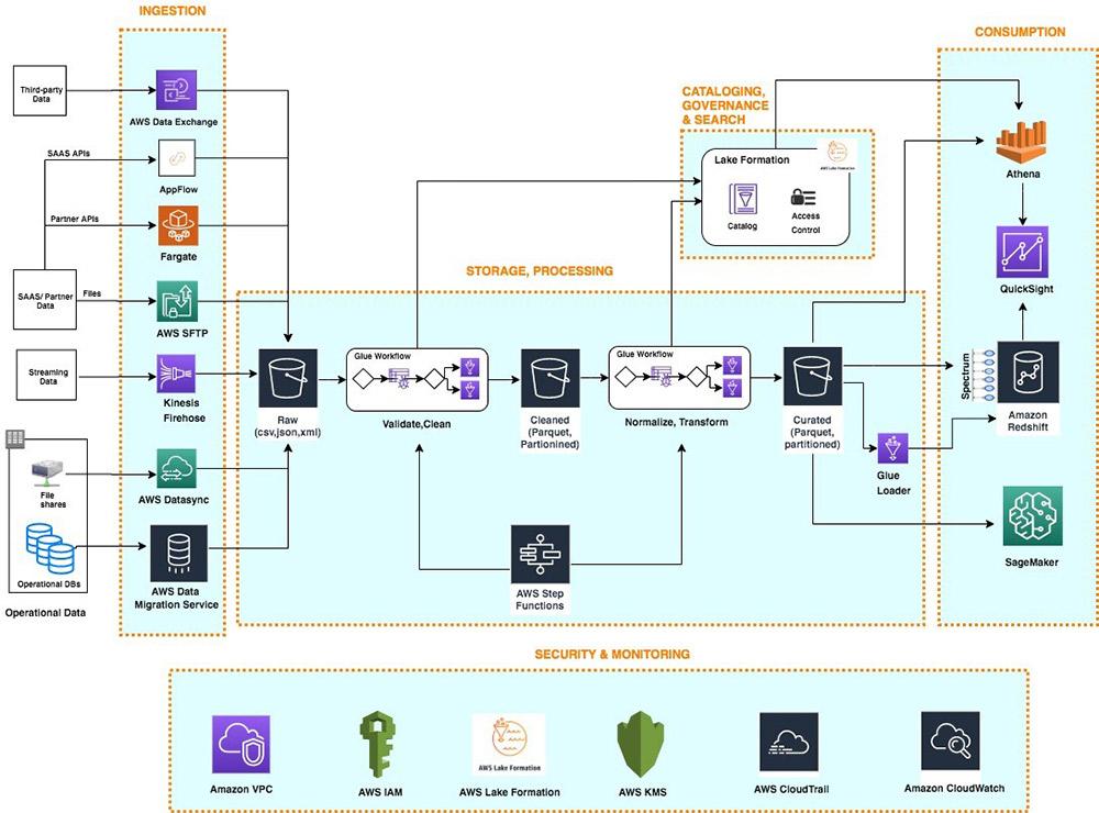 data analytics mit AWS areto
