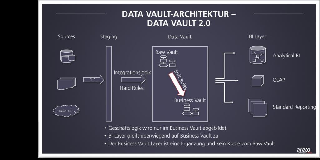 data vault 2 0 architektur areto screen