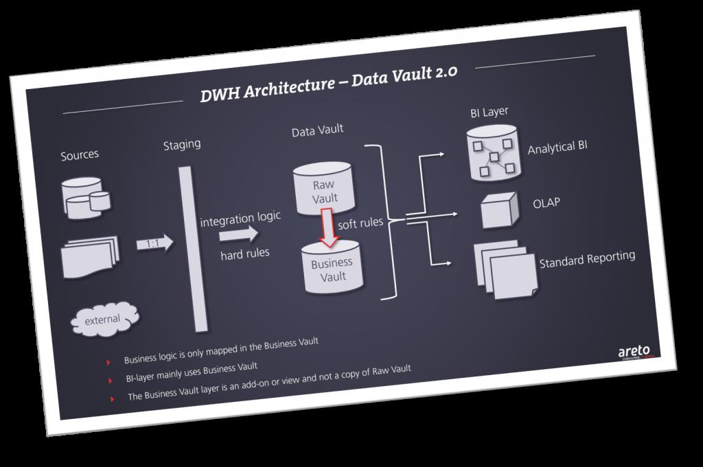 data vault architektur areto