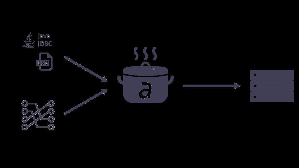 areto Data Chef Data warehouse automation tool