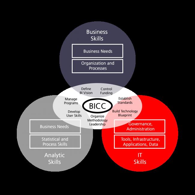 areto business intelligence competence center