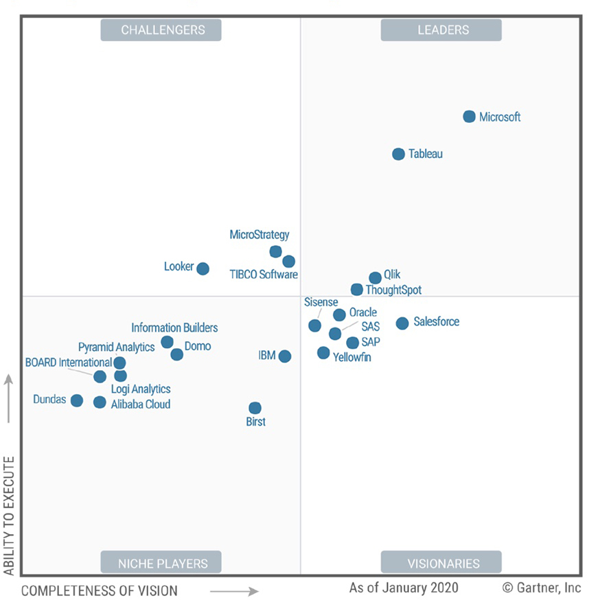 gartner_magic_quadrant BI and Analytics Platform