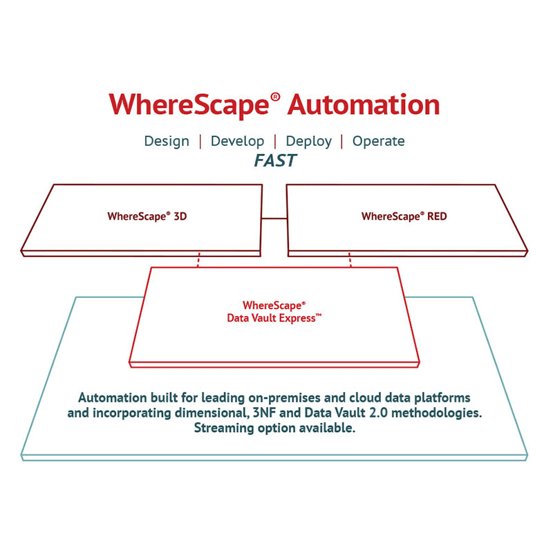 wherescape automation overview